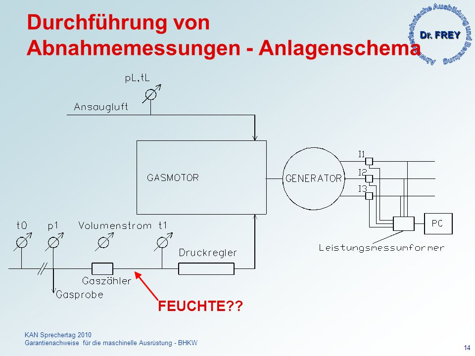 Dr. FREY KAN Sprechertag 2010 Garantienachweise für die maschinelle Ausrüstung - BHKW 14 Durchführung von Abnahmemessungen - Anlagenschema FEUCHTE??