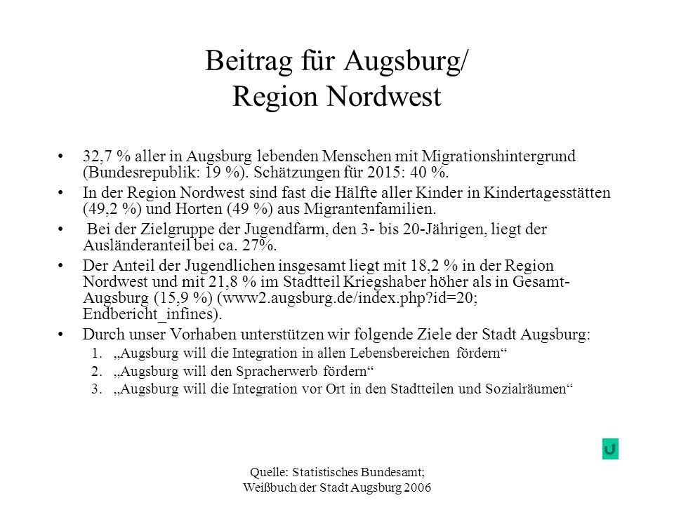 Quelle: Statistisches Bundesamt; Weißbuch der Stadt Augsburg 2006 Beitrag für Augsburg/ Region Nordwest 32,7 % aller in Augsburg lebenden Menschen mit