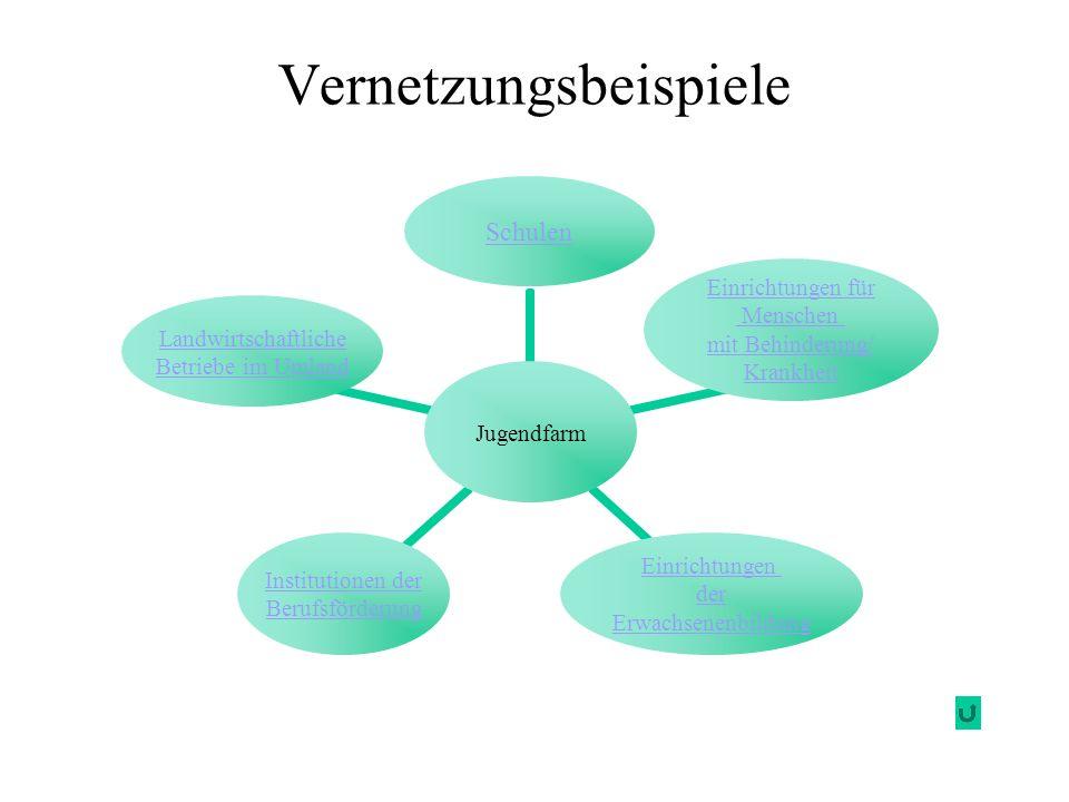 Vernetzungsbeispiele Jugendfarm Schulen Einrichtungen für Menschen mit Behinderung/ Krankheit Einrichtungen der Erwachsenenbildung Institutionen der B