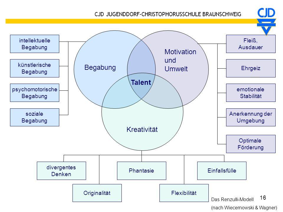 CJD JUGENDDORF-CHRISTOPHORUSSCHULE BRAUNSCHWEIG 16 Talent Phantasie Originalität divergentes Denken soziale Begabung psychomotorische Begabung künstle