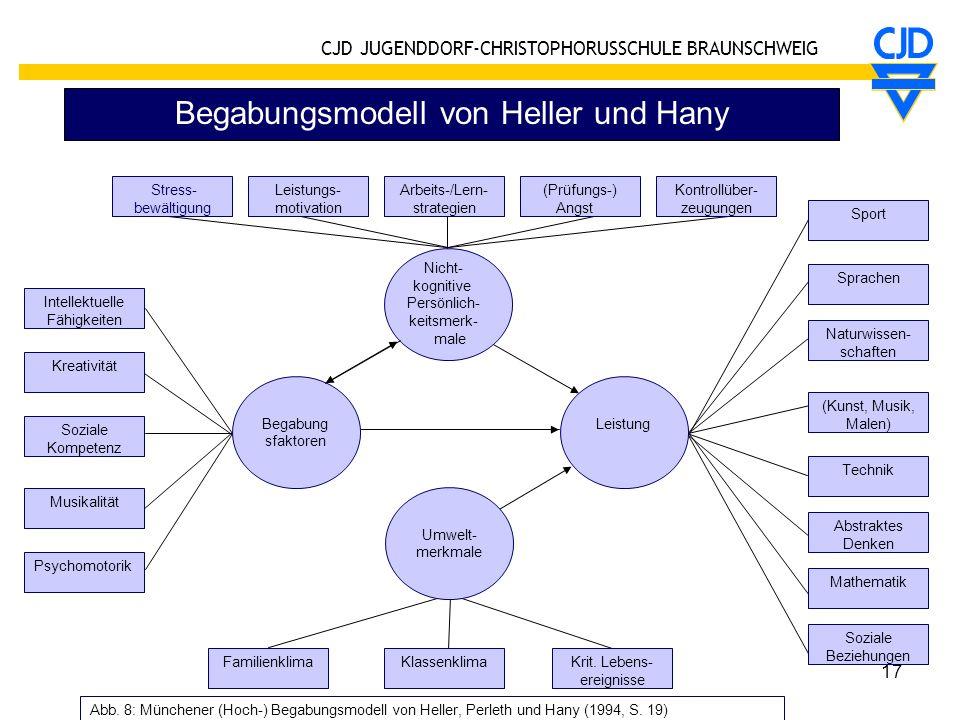 CJD JUGENDDORF-CHRISTOPHORUSSCHULE BRAUNSCHWEIG 17 Begabungsmodell von Heller und Hany Begabung sfaktoren Intellektuelle Fähigkeiten Stress- bewältigu