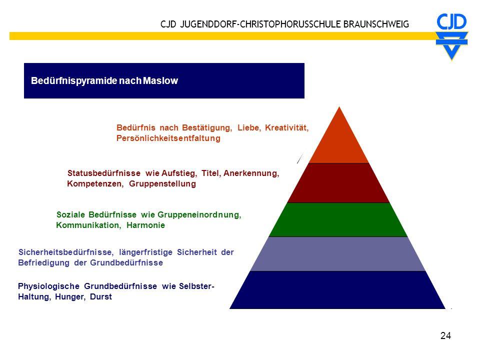 CJD JUGENDDORF-CHRISTOPHORUSSCHULE BRAUNSCHWEIG 24 Bedürfnispyramide nach Maslow Bedürfnis nach Bestätigung, Liebe, Kreativität, Persönlichkeitsentfal