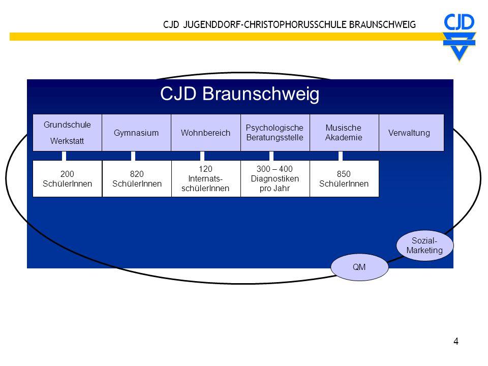 CJD JUGENDDORF-CHRISTOPHORUSSCHULE BRAUNSCHWEIG 4 CJD Braunschweig Sozial- Marketing QM 120 Internats- schülerInnen 820 SchülerInnen 300 – 400 Diagnos