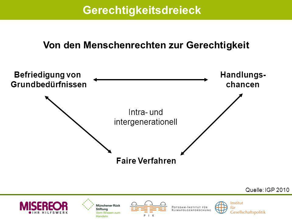 Gerechtigkeitsdreieck Quelle: IGP 2010 Von den Menschenrechten zur Gerechtigkeit Befriedigung von Grundbedürfnissen Handlungs- chancen Faire Verfahren