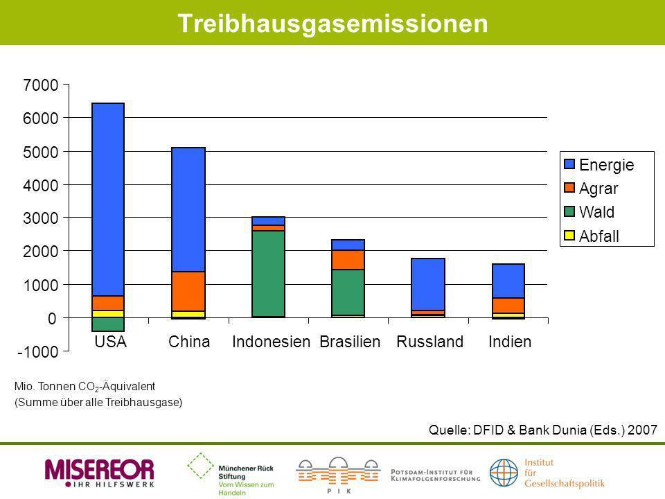 Treibhausgasemissionen Quelle: DFID & Bank Dunia (Eds.) 2007 -1000 0 1000 2000 3000 4000 5000 6000 7000 USAChinaIndonesienBrasilienRusslandIndien Ener