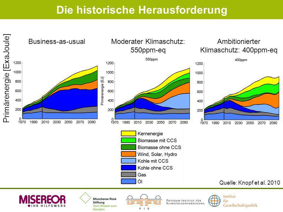 Die historische Herausforderung Quelle: Knopf et al. 2010 Business-as-usualModerater Klimaschutz: 550ppm-eq Primärenergie [ExaJoule] Ambitionierter Kl