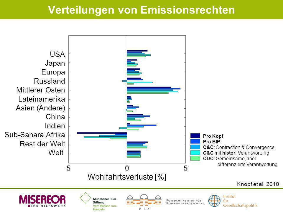 Verteilungen von Emissionsrechten Knopf et al. 2010 Wohlfahrtsverluste [%] USA Japan Europa Russland Mittlerer Osten Lateinamerika Asien (Andere) Chin
