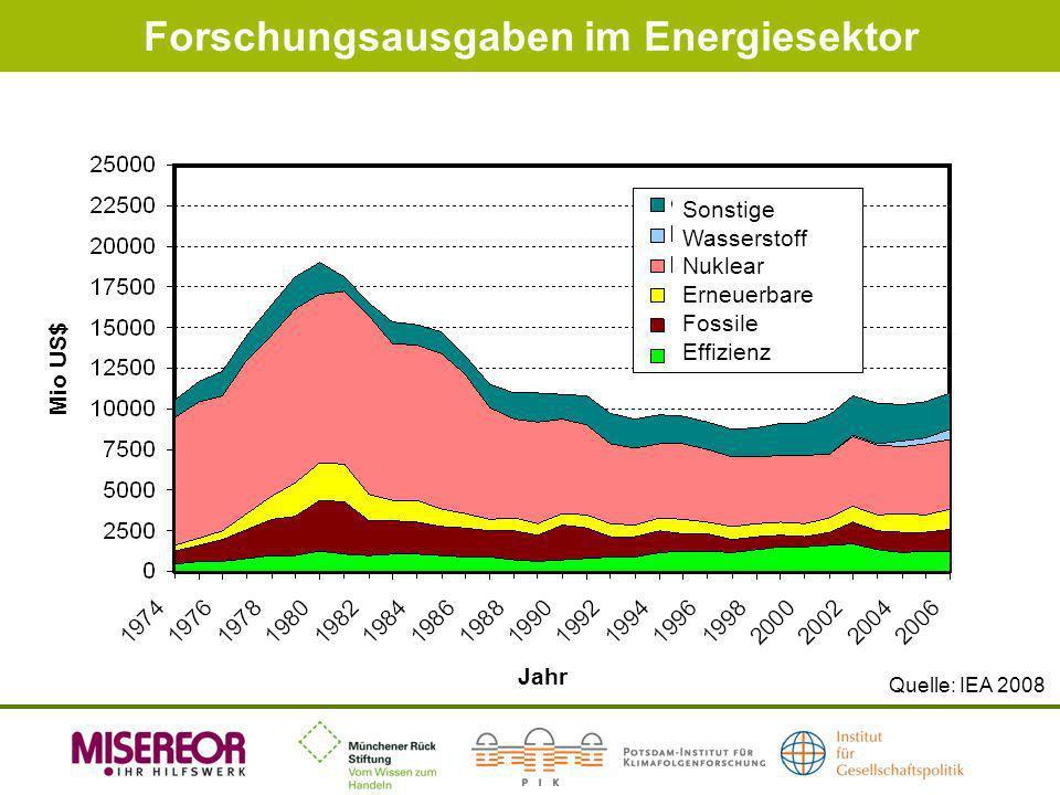 Forschungsausgaben im Energiesektor Quelle: IEA 2008 Jahr Mio US$ Sonstige Wasserstoff Nuklear Erneuerbare Fossile Effizienz