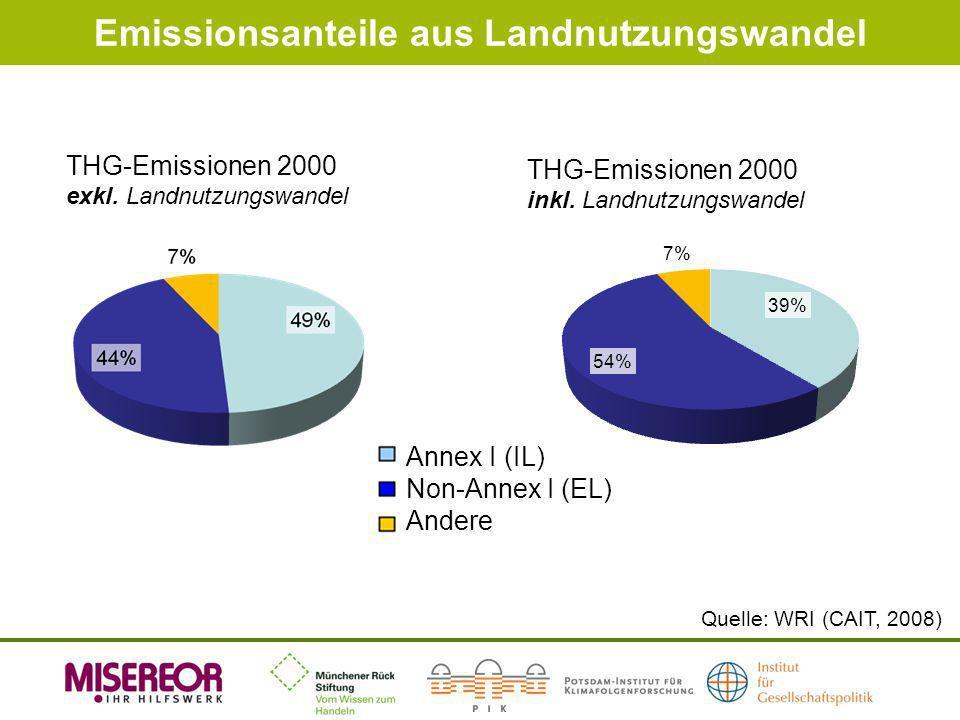 Emissionsanteile aus Landnutzungswandel THG-Emissionen 2000 inkl. Landnutzungswandel THG-Emissionen 2000 exkl. Landnutzungswandel Quelle: WRI (CAIT, 2