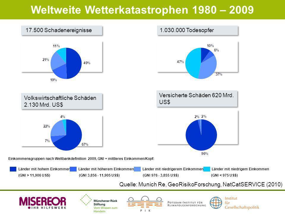 Weltweite Wetterkatastrophen 1980 – 2009 17.500 Schadenereignisse 1.030.000 Todesopfer Volkswirtschaftliche Schäden 2.130 Mrd. US$ Volkswirtschaftlich