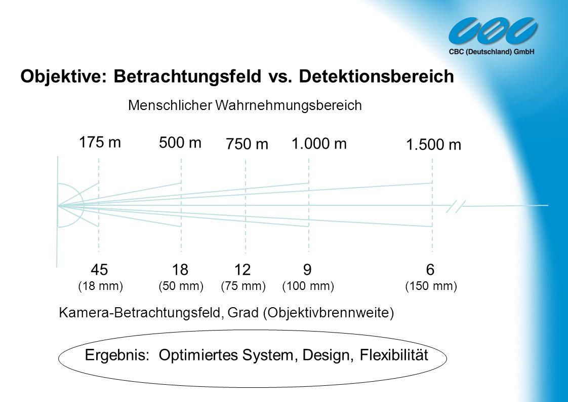 Objektive: Betrachtungsfeld vs. Detektionsbereich Ergebnis: Optimiertes System, Design, Flexibilität Menschlicher Wahrnehmungsbereich Kamera-Betrachtu