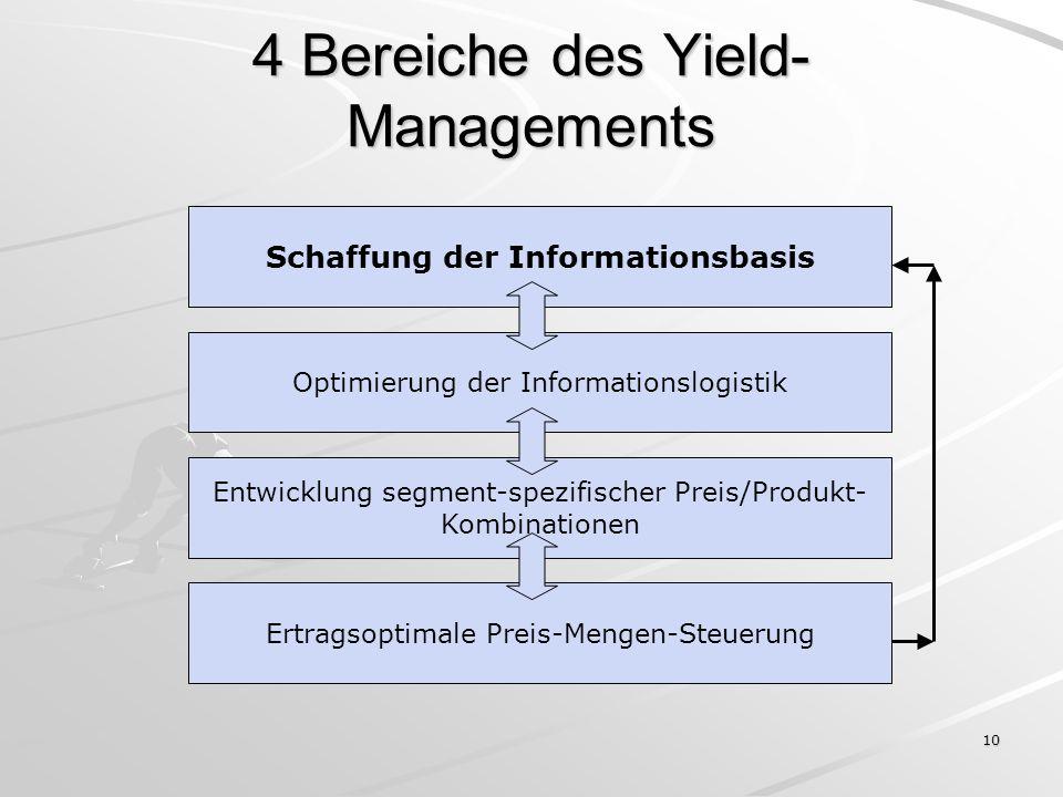 10 4 Bereiche des Yield- Managements Schaffung der Informationsbasis Optimierung der Informationslogistik Entwicklung segment-spezifischer Preis/Produ