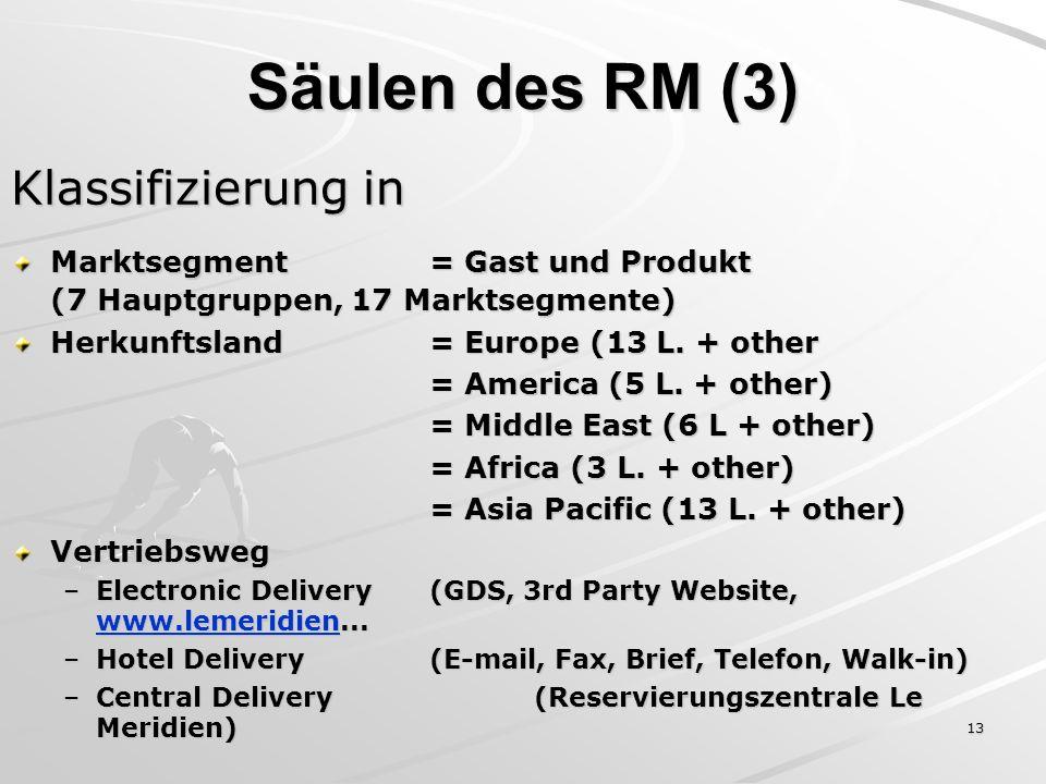 13 Klassifizierung in Marktsegment= Gast und Produkt (7 Hauptgruppen, 17 Marktsegmente) Herkunftsland= Europe (13 L. + other = America (5 L. + other)