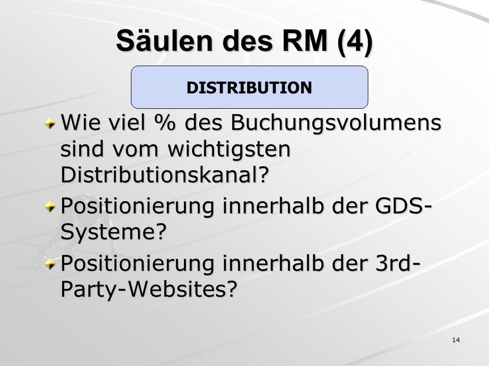 14 Wie viel % des Buchungsvolumens sind vom wichtigsten Distributionskanal? Positionierung innerhalb der GDS- Systeme? Positionierung innerhalb der 3r