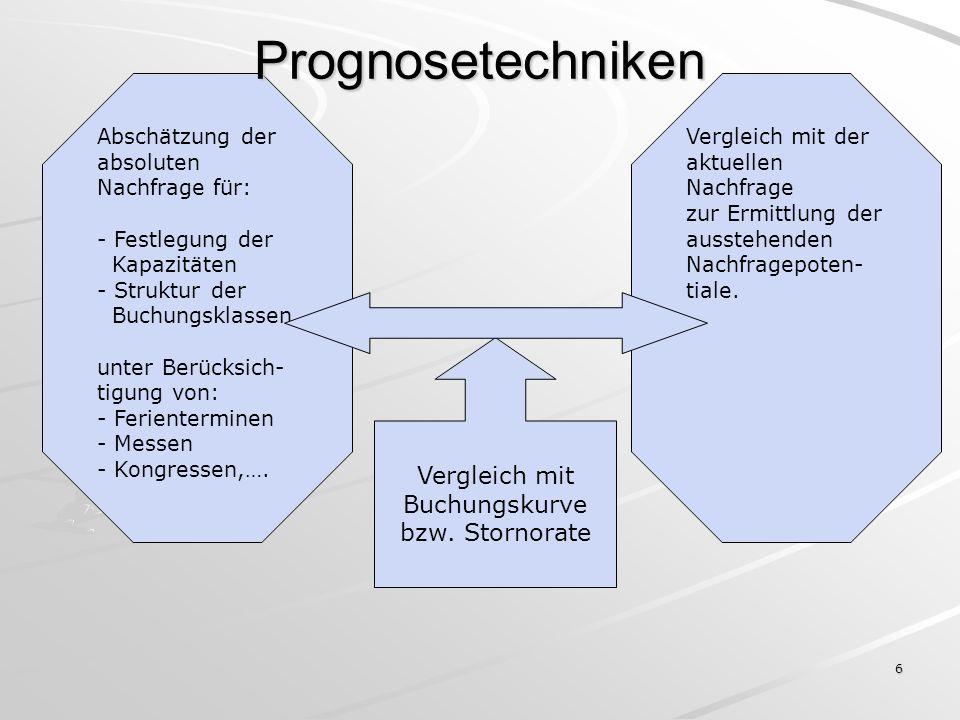 6 Vergleich mit Buchungskurve bzw. Stornorate Abschätzung der absoluten Nachfrage für: - Festlegung der Kapazitäten - Struktur der Buchungsklassen unt