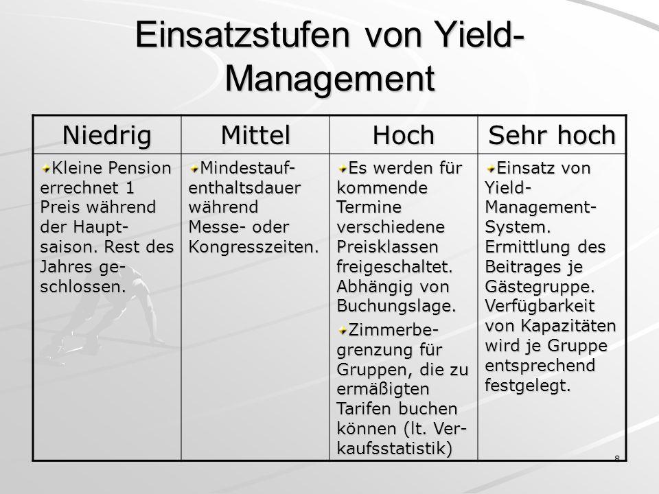 8 Einsatzstufen von Yield- Management NiedrigMittelHoch Sehr hoch Kleine Pension errechnet 1 Preis während der Haupt- saison. Rest des Jahres ge- schl