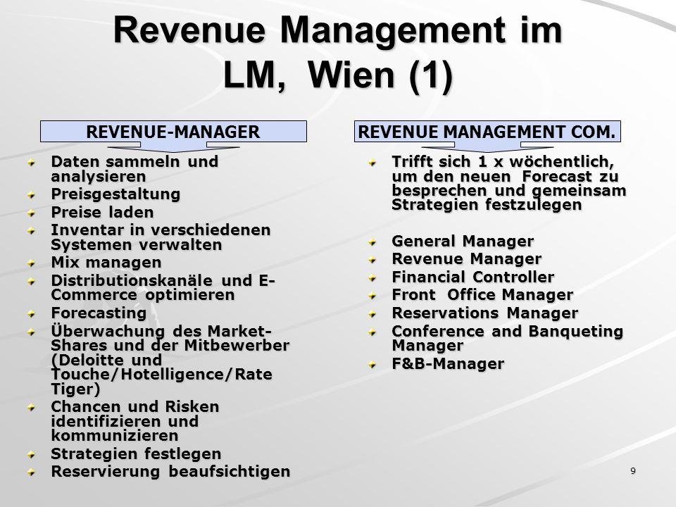9 Revenue Management im LM, Wien (1) Daten sammeln und analysieren Preisgestaltung Preise laden Inventar in verschiedenen Systemen verwalten Mix manag