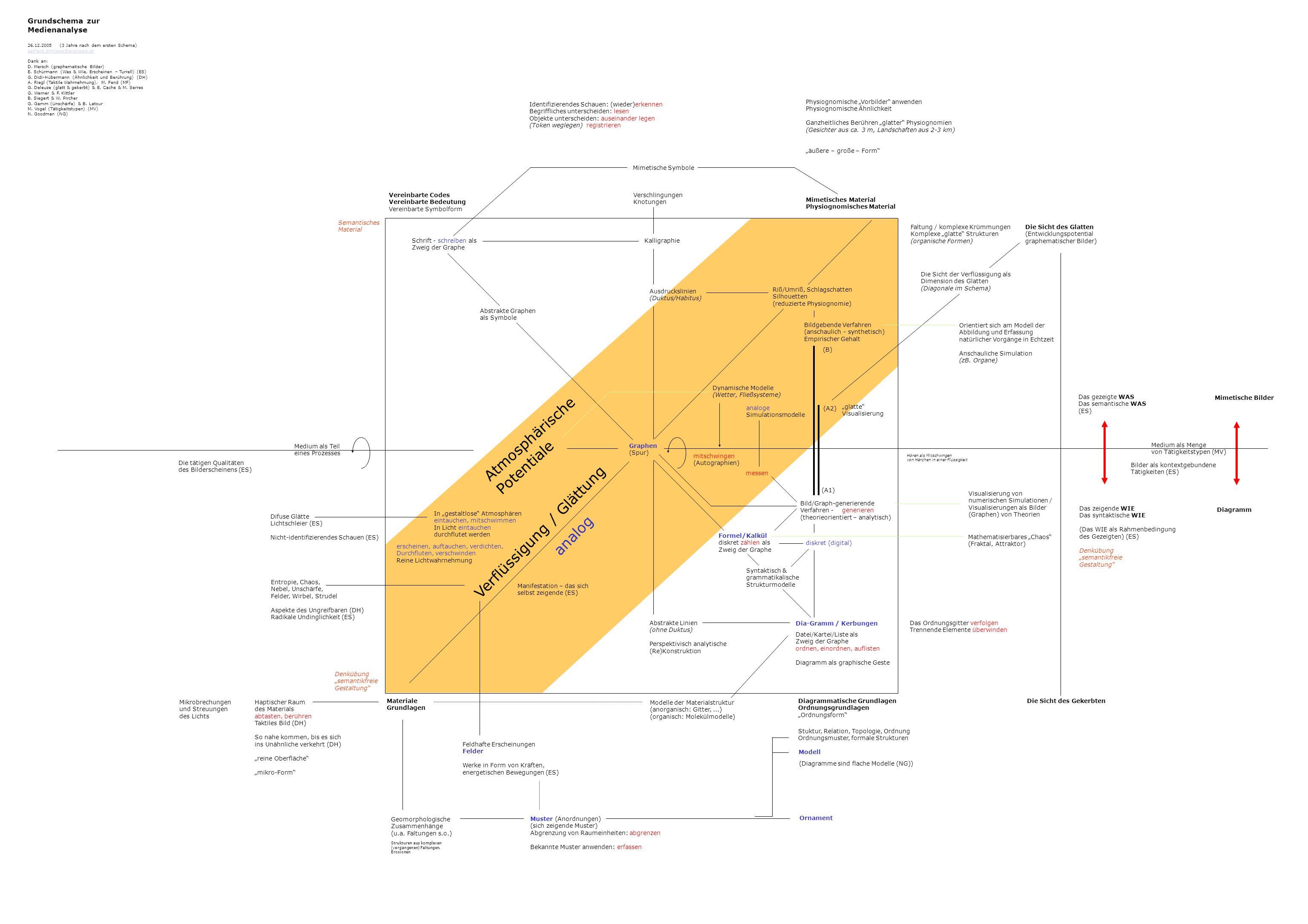 Diagrammatische Grundlagen Ordnungsgrundlagen Ordnungsform Materiale Grundlagen Vereinbarte Codes Vereinbarte Bedeutung Vereinbarte Symbolform Mimetis
