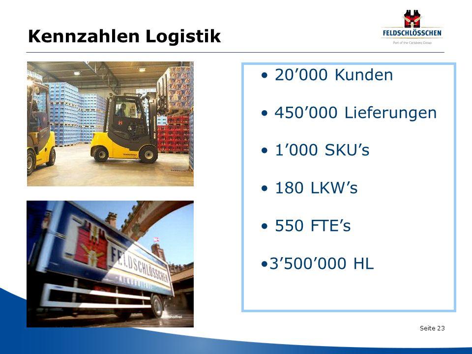 Seite 23 20000 Kunden 450000 Lieferungen 1000 SKUs 180 LKWs 550 FTEs 3500000 HL Kennzahlen Logistik