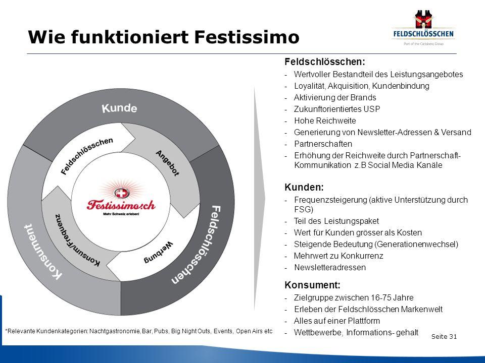 Seite 31 Wie funktioniert Festissimo Feldschlösschen: -Wertvoller Bestandteil des Leistungsangebotes -Loyalität, Akquisition, Kundenbindung -Aktivieru