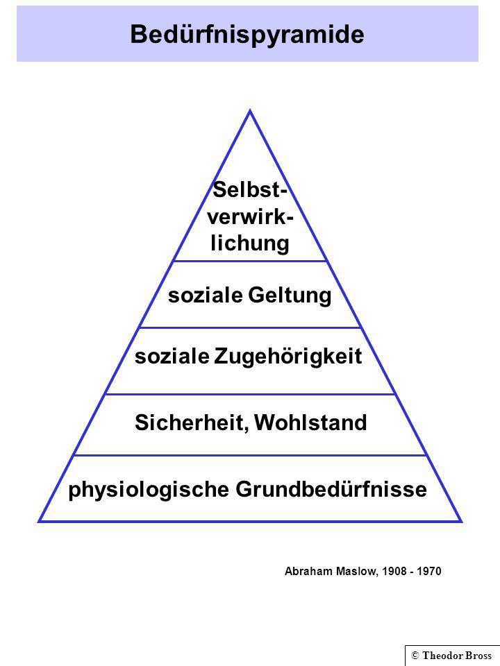 © Theodor Bross Bedürfnispyramide physiologische Grundbedürfnisse Sicherheit, Wohlstand soziale Zugehörigkeit soziale Geltung Selbst- verwirk- lichung Abraham Maslow, 1908 - 1970
