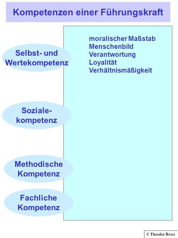© Theodor Bross Kompetenzen einer Führungskraft Selbst- und Wertekompetenz Soziale- kompetenz Fachliche Kompetenz Methodische Kompetenz moralischer Maßstab Menschenbild Verantwortung Loyalität Verhältnismäßigkeit