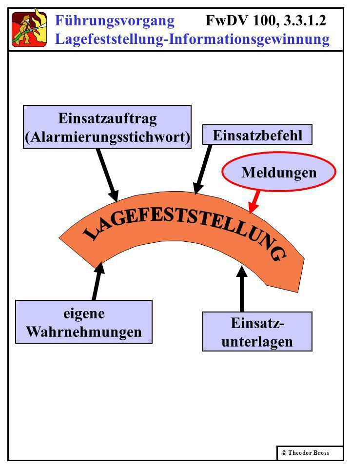 © Theodor Bross Führungsvorgang FwDV 100, 3.3.1.2 Lagefeststellung-Informationsgewinnung Einsatzauftrag (Alarmierungsstichwort) eigene Wahrnehmungen Einsatzbefehl Einsatz- unterlagen Meldungen