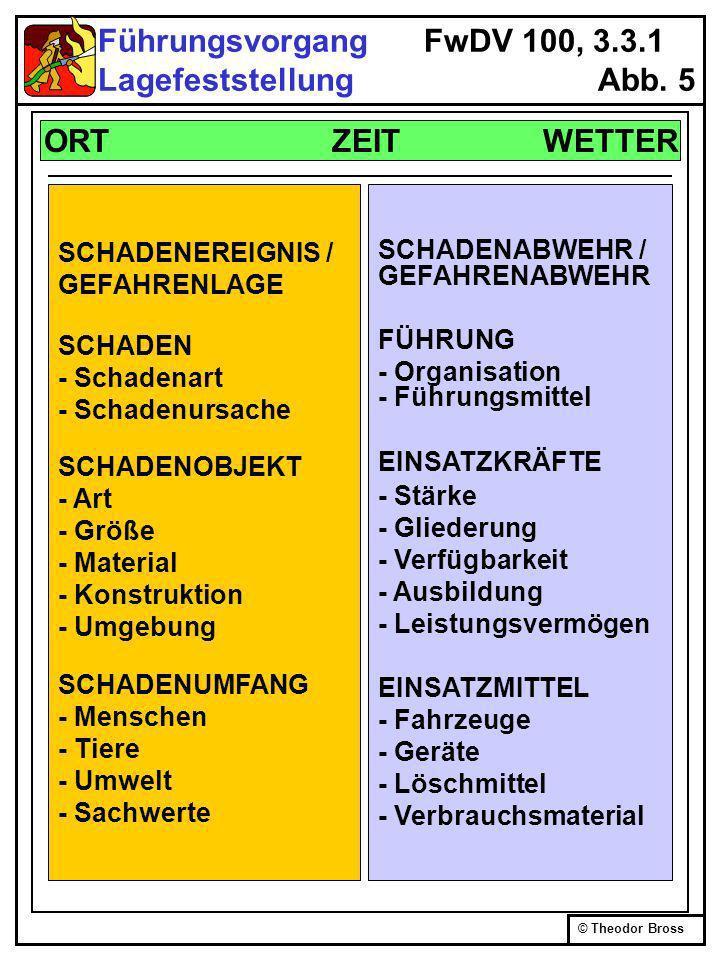 © Theodor Bross Führungsvorgang FwDV 100, 3.3.1 Lagefeststellung Abb. 5 ORT ZEIT WETTER SCHADENEREIGNIS / GEFAHRENLAGE SCHADEN - Schadenart - Schadenu