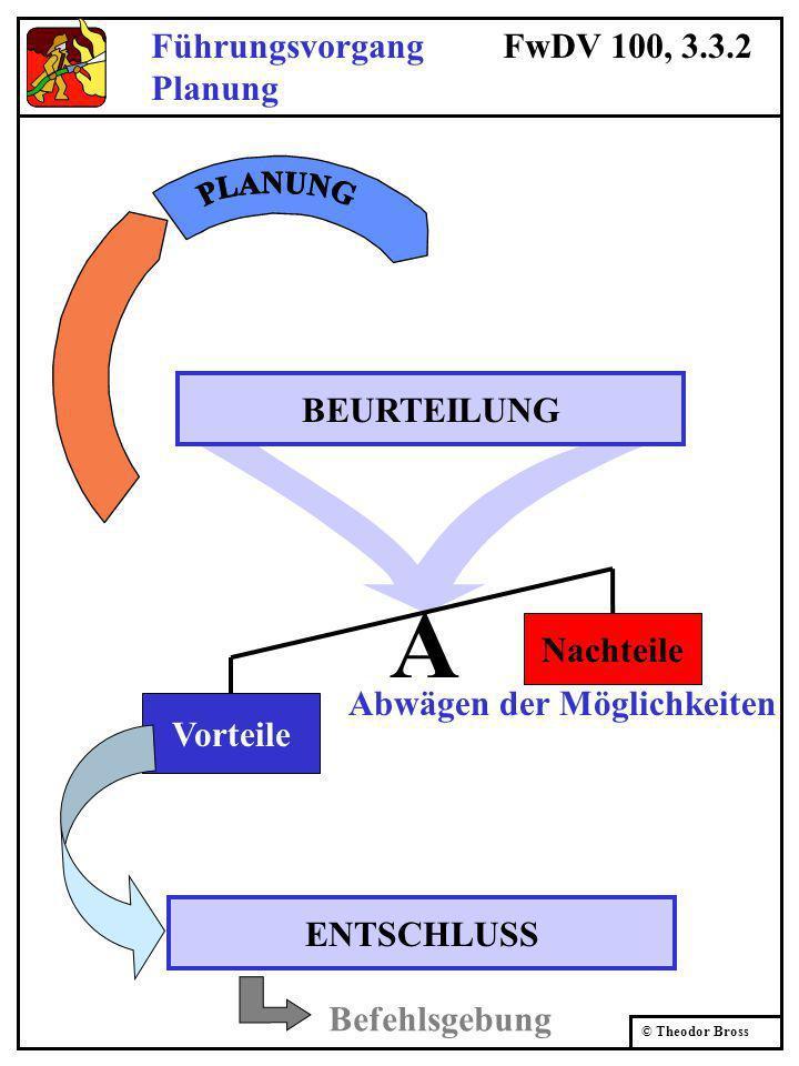 © Theodor Bross Führungsvorgang FwDV 100, 3.3.2 Planung Vorteile Nachteile BEURTEILUNG ENTSCHLUSS Abwägen der Möglichkeiten A Befehlsgebung