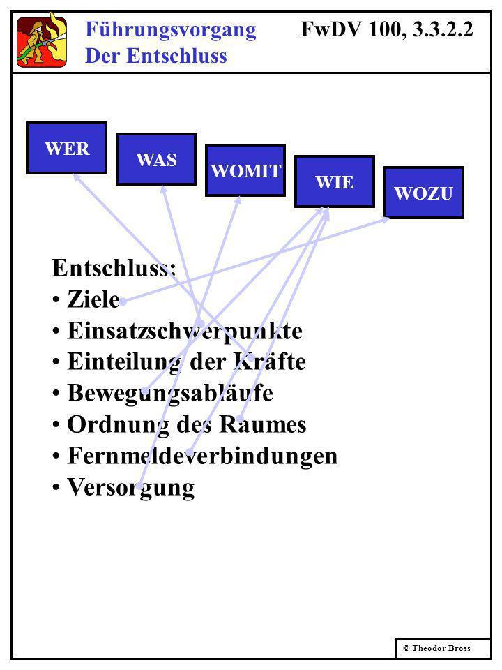 © Theodor Bross Entschluss: Ziele Einsatzschwerpunkte Einteilung der Kräfte Bewegungsabläufe Ordnung des Raumes Fernmeldeverbindungen Versorgung WER W