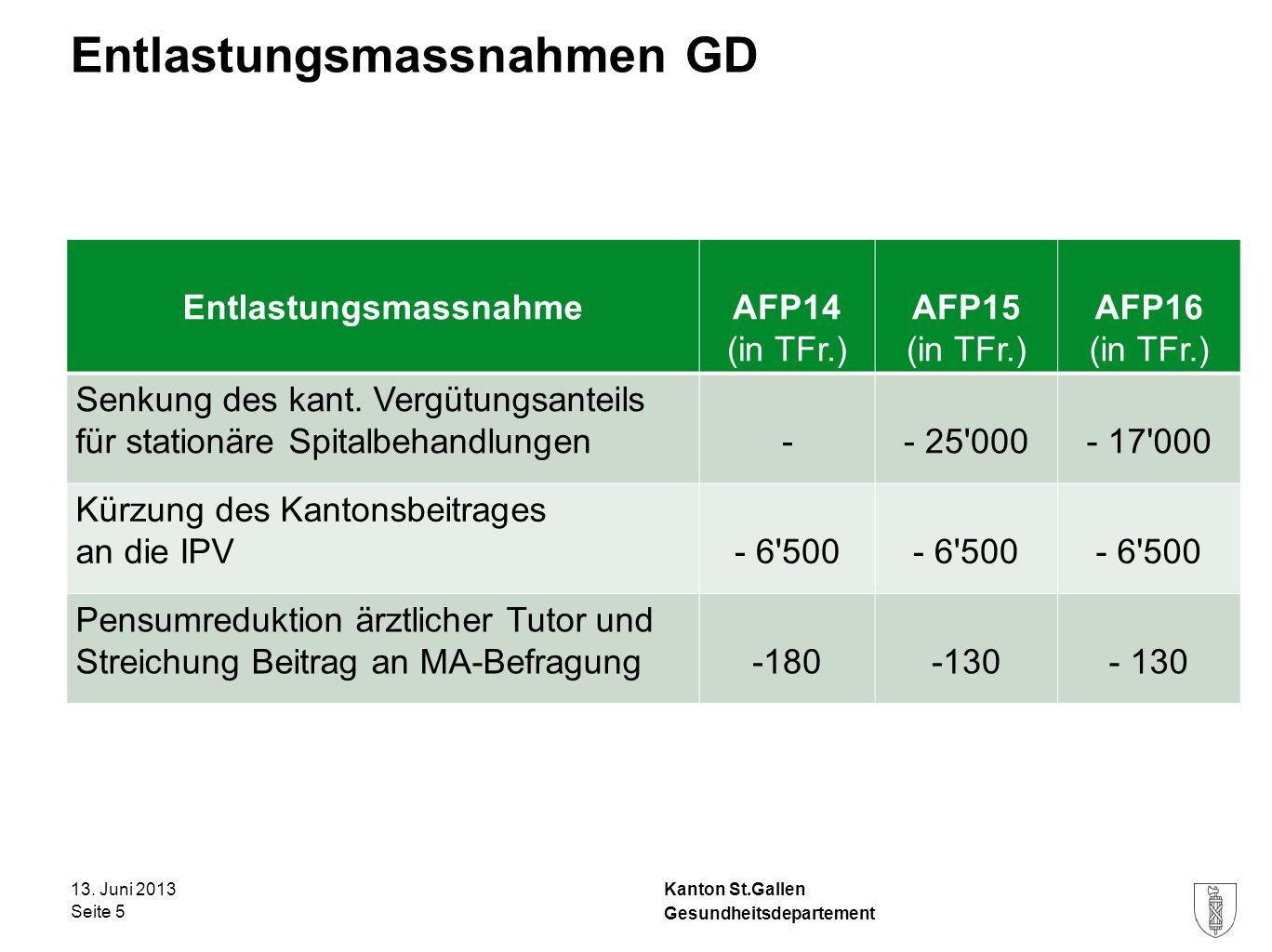 Kanton St.Gallen Entlastungsmassnahmen GD 13. Juni 2013 Seite 5 Gesundheitsdepartement EntlastungsmassnahmeAFP14 (in TFr.) AFP15 (in TFr.) AFP16 (in T