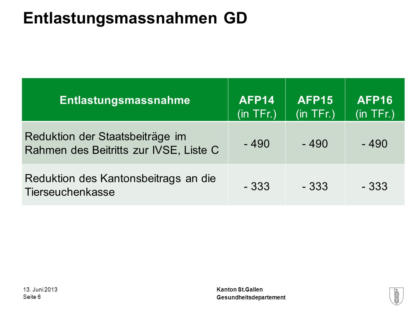 Kanton St.Gallen Entlastungsmassnahmen GD 13. Juni 2013 Seite 6 Gesundheitsdepartement EntlastungsmassnahmeAFP14 (in TFr.) AFP15 (in TFr.) AFP16 (in T