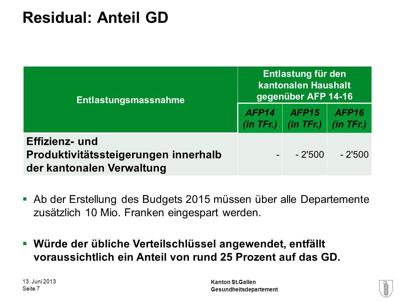 Kanton St.Gallen Residual: Anteil GD Gesundheitsdepartement Seite 7 Entlastungsmassnahme Entlastung für den kantonalen Haushalt gegenüber AFP 14-16 AF