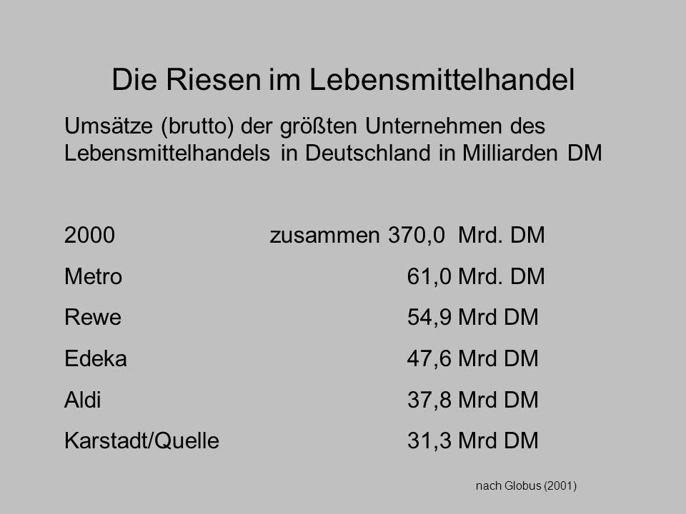 Die Riesen im Lebensmittelhandel Umsätze (brutto) der größten Unternehmen des Lebensmittelhandels in Deutschland in Milliarden DM 2000 zusammen 370,0