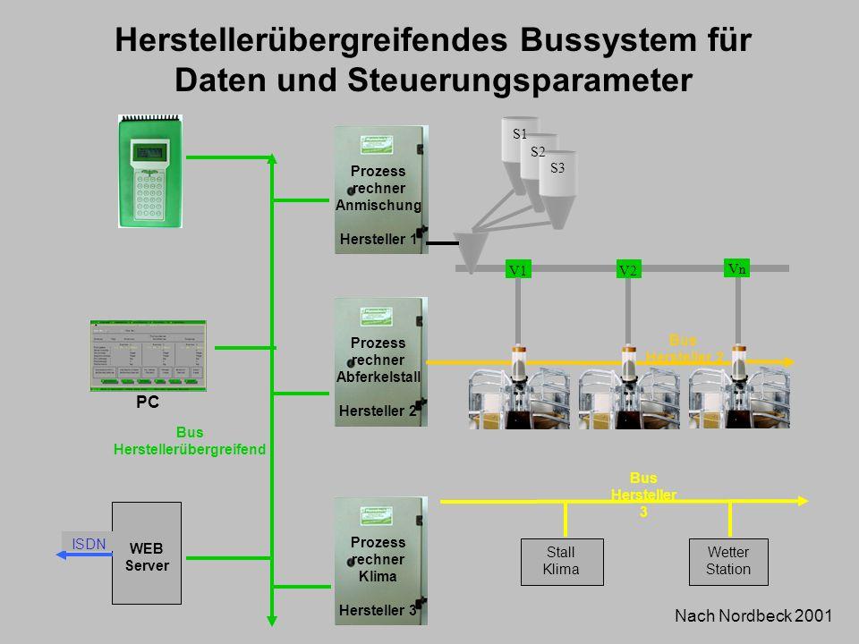 PC Prozess rechner Anmischung Hersteller 1 Prozess rechner Abferkelstall Hersteller 2 V1 Vn S2 S3 S1 V2 Bus Hersteller 2 Prozess rechner Klima Herstel