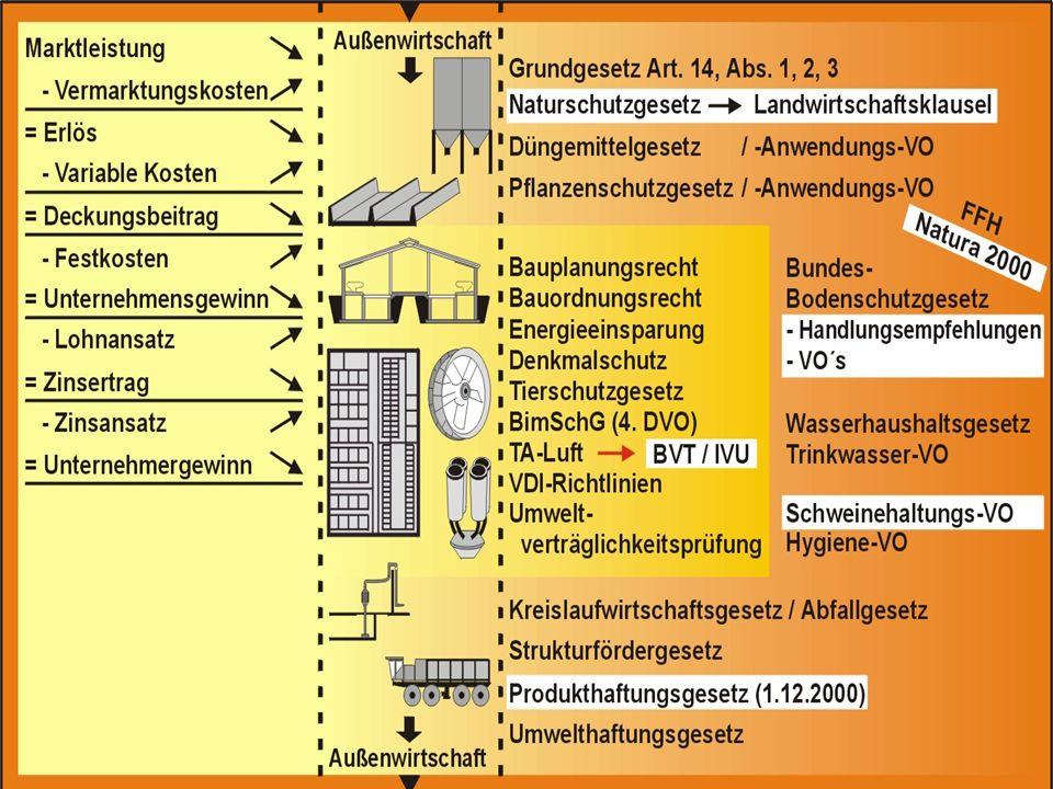 Haltungssysteme Ferkelerzeugung/A.) Wartestall