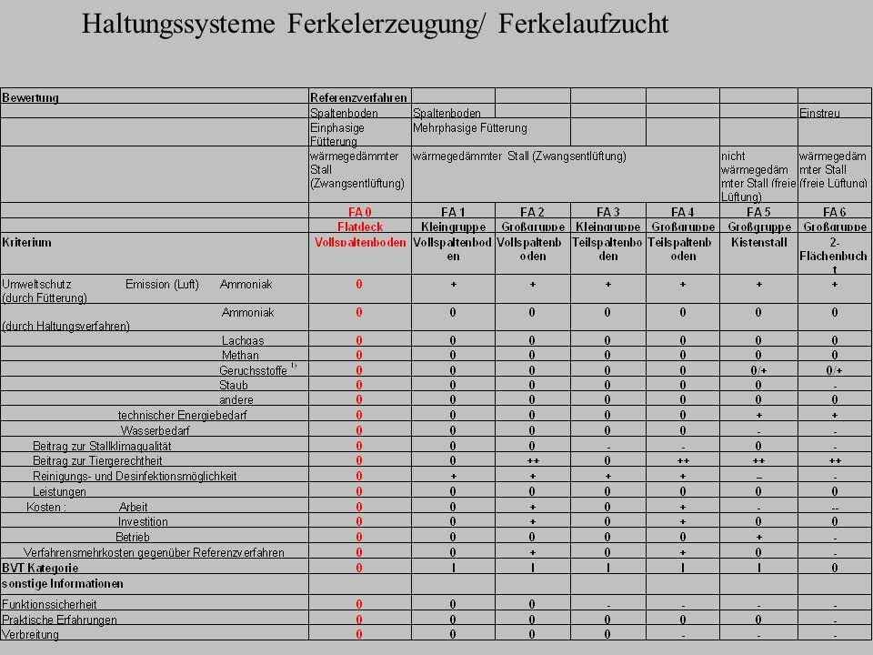 Transport 190 Mastschweine (115 kg LM / Mastschwein) können je Transportfahrzeug verladen werden Ladezeit 1 Min/ Mastschwein 3h / Ladung z.B.
