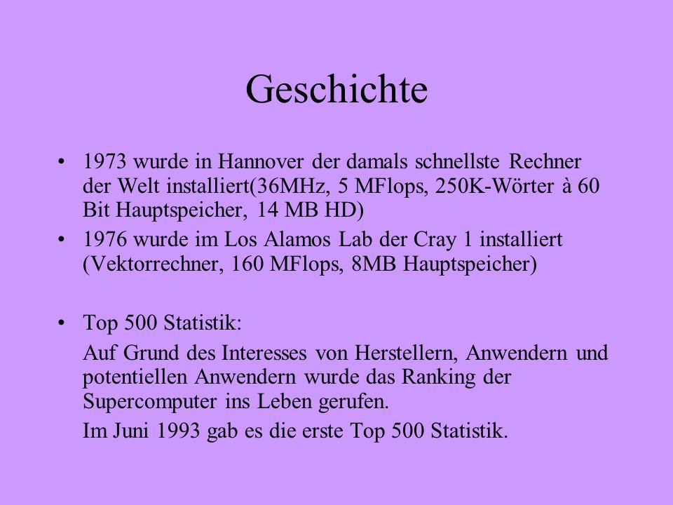 Geschichte 1973 wurde in Hannover der damals schnellste Rechner der Welt installiert(36MHz, 5 MFlops, 250K-Wörter à 60 Bit Hauptspeicher, 14 MB HD) 1976 wurde im Los Alamos Lab der Cray 1 installiert (Vektorrechner, 160 MFlops, 8MB Hauptspeicher) Top 500 Statistik: Auf Grund des Interesses von Herstellern, Anwendern und potentiellen Anwendern wurde das Ranking der Supercomputer ins Leben gerufen.