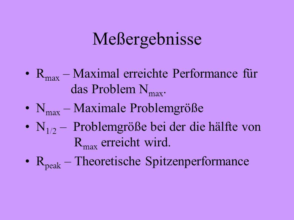 Meßergebnisse R max – Maximal erreichte Performance für das Problem N max. N max – Maximale Problemgröße N 1/2 – Problemgröße bei der die hälfte von R