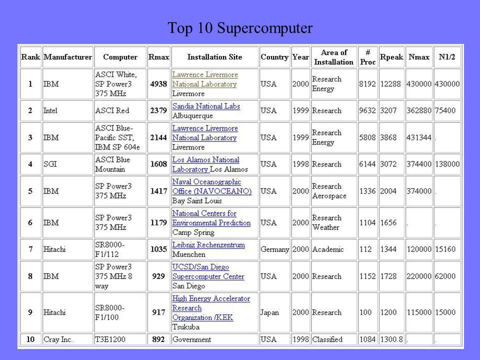 Statistiken Top 10 Top 500 Statistik-Generator