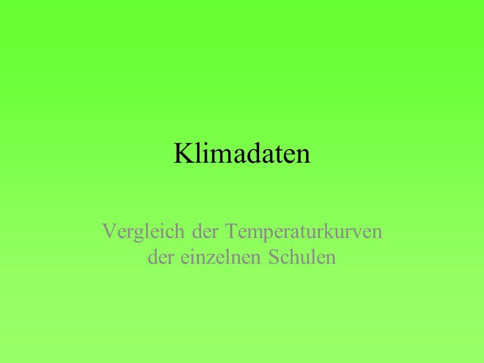 Klimadaten Vergleich der Temperaturkurven der einzelnen Schulen