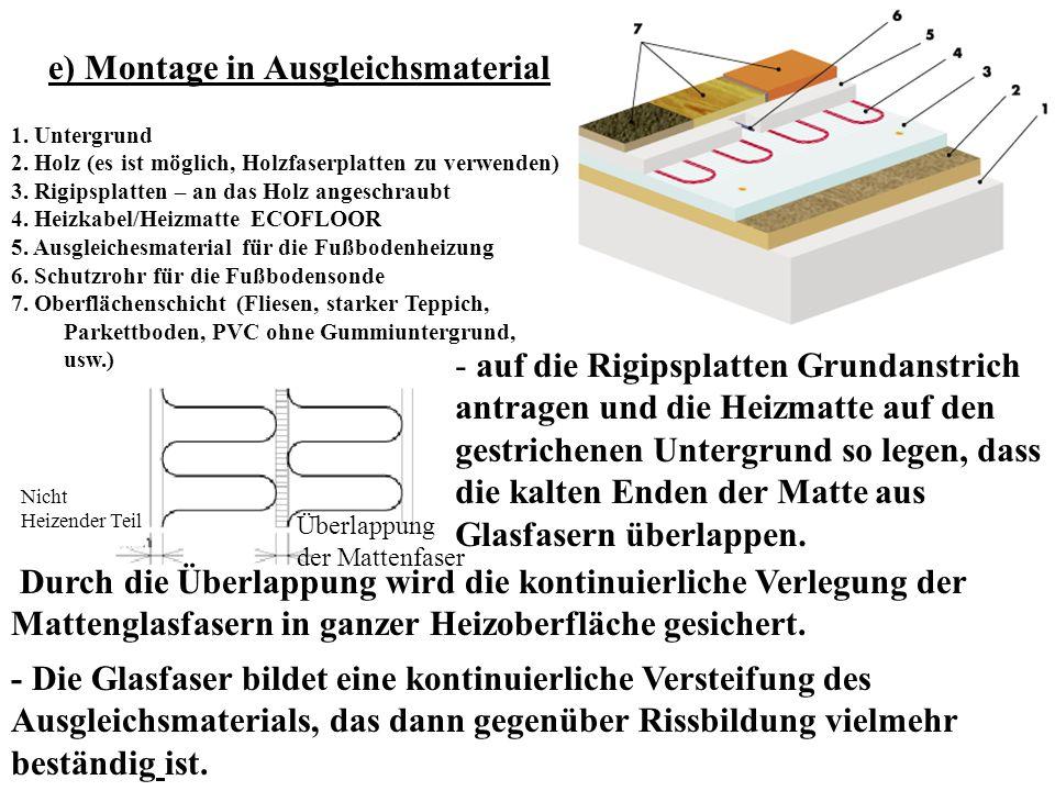 e) Montage in Ausgleichsmaterial 1. Untergrund 2. Holz (es ist möglich, Holzfaserplatten zu verwenden) 3. Rigipsplatten – an das Holz angeschraubt 4.