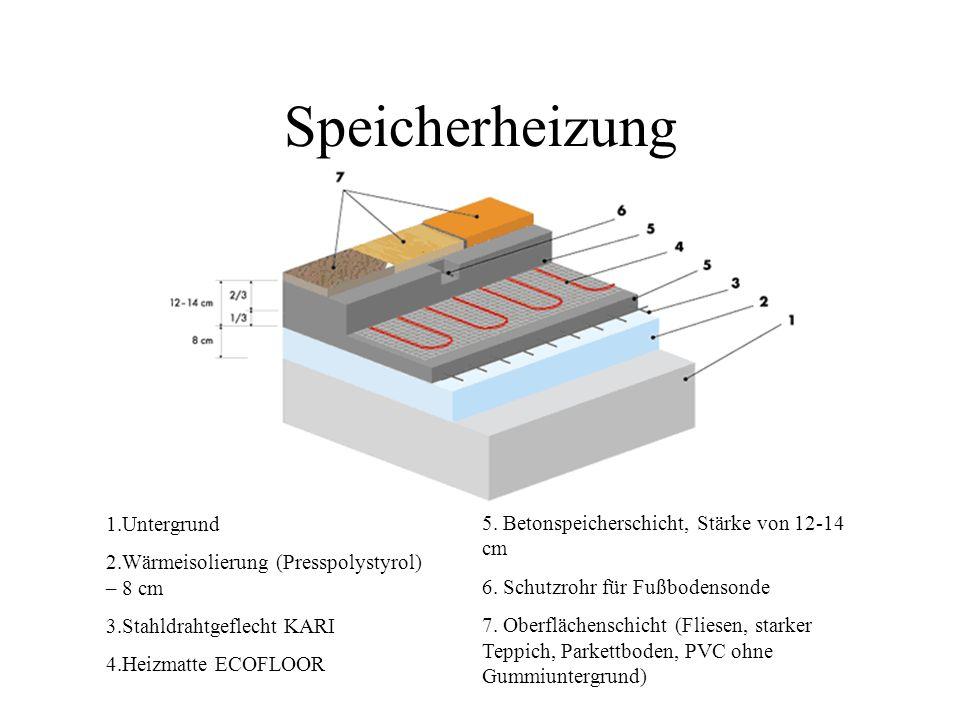 Speicherheizung 1.Untergrund 2.Wärmeisolierung (Presspolystyrol) – 8 cm 3.Stahldrahtgeflecht KARI 4.Heizmatte ECOFLOOR 5. Betonspeicherschicht, Stärke