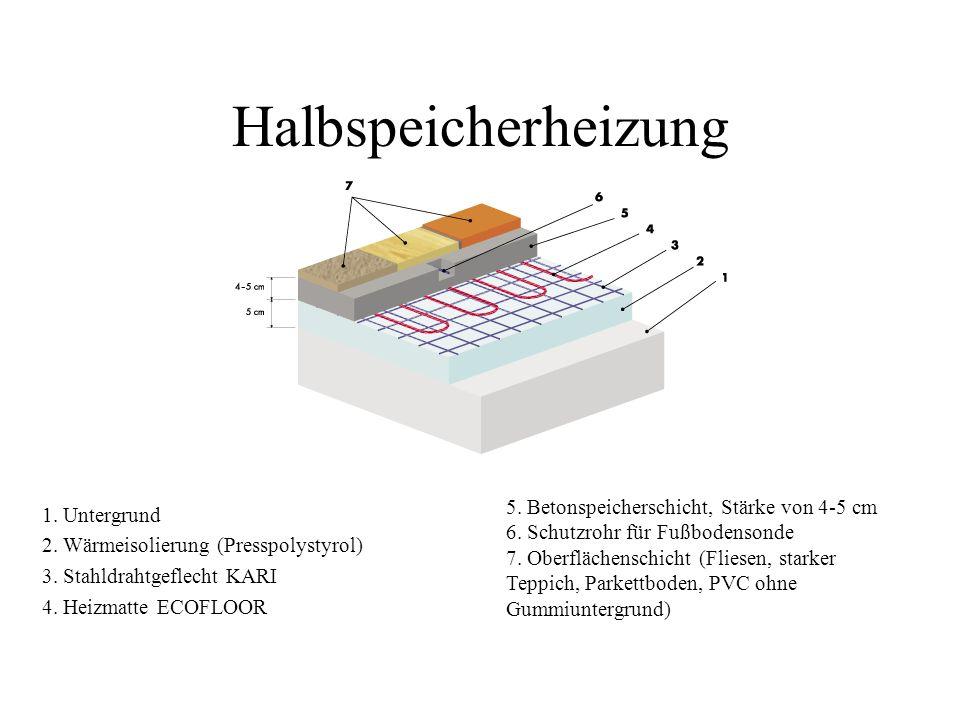 Halbspeicherheizung 1. Untergrund 2. Wärmeisolierung (Presspolystyrol) 3. Stahldrahtgeflecht KARI 4. Heizmatte ECOFLOOR 5. Betonspeicherschicht, Stärk