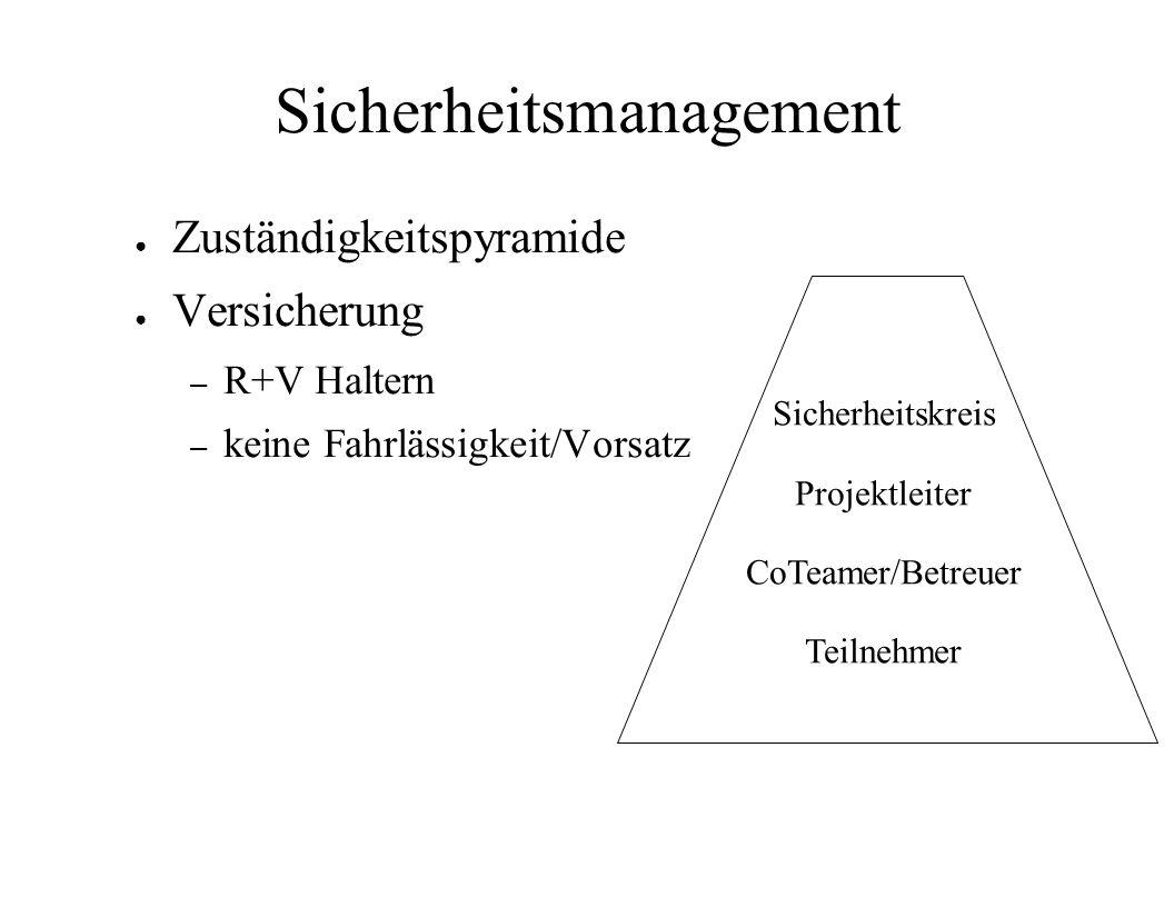 Sicherheitsmanagement Zuständigkeitspyramide Versicherung – R+V Haltern – keine Fahrlässigkeit/Vorsatz Sicherheitskreis Projektleiter CoTeamer/Betreue