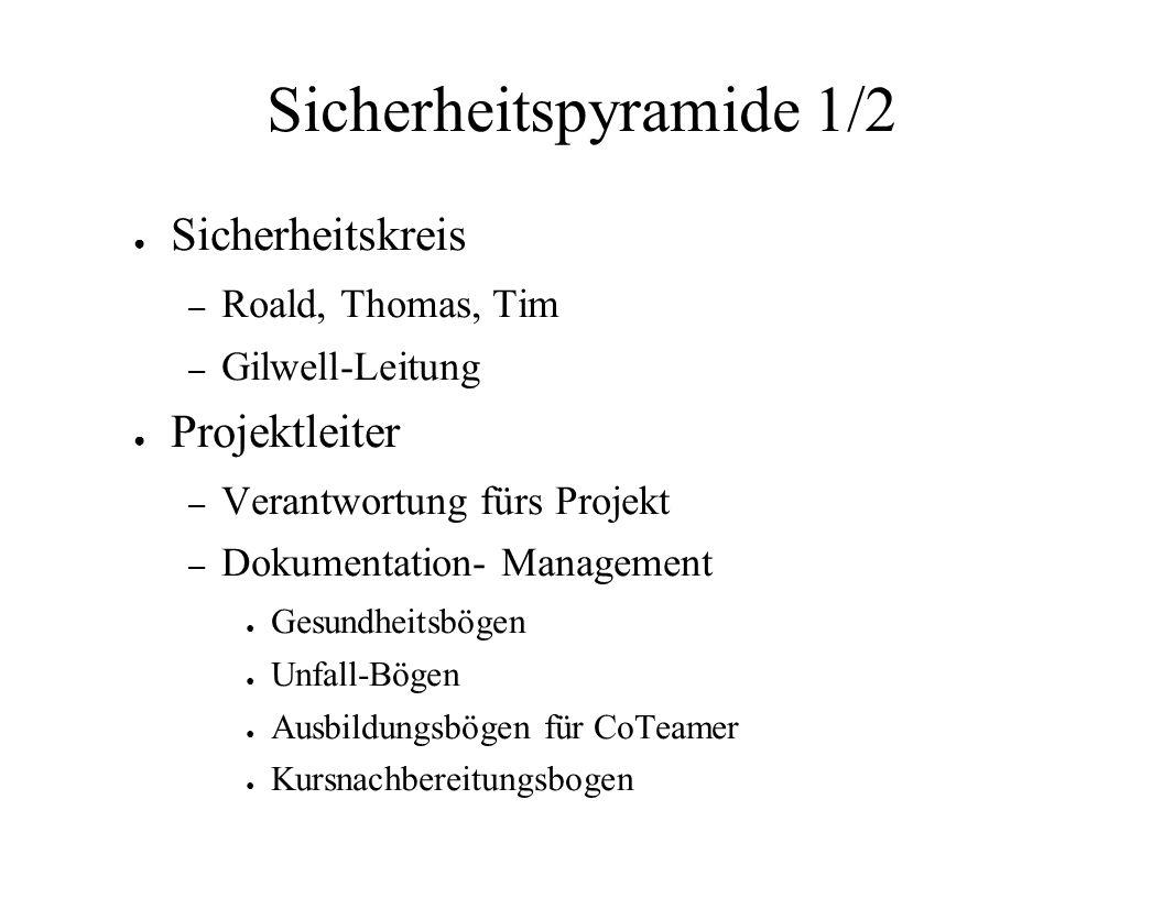 Sicherheitspyramide 1/2 Sicherheitskreis – Roald, Thomas, Tim – Gilwell-Leitung Projektleiter – Verantwortung fürs Projekt – Dokumentation- Management