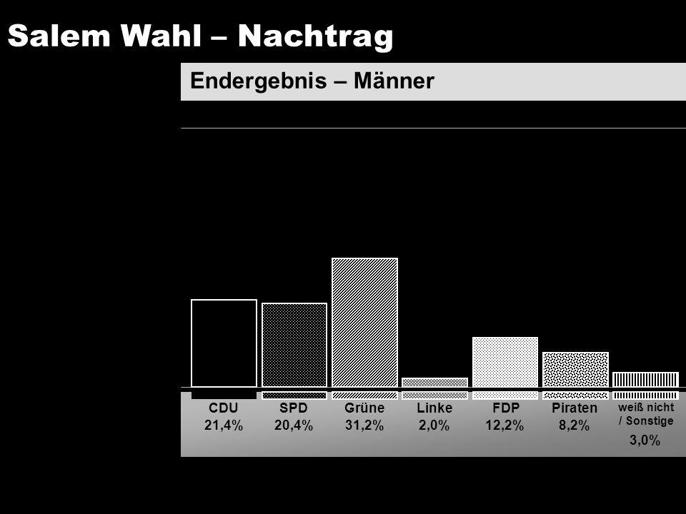 Endergebnis – Männer SPDCDUGrüneLinkeFDPPiraten weiß nicht / Sonstige 21,4%20,4%31,2%2,0%12,2%8,2% 3,0% Salem Wahl – Nachtrag