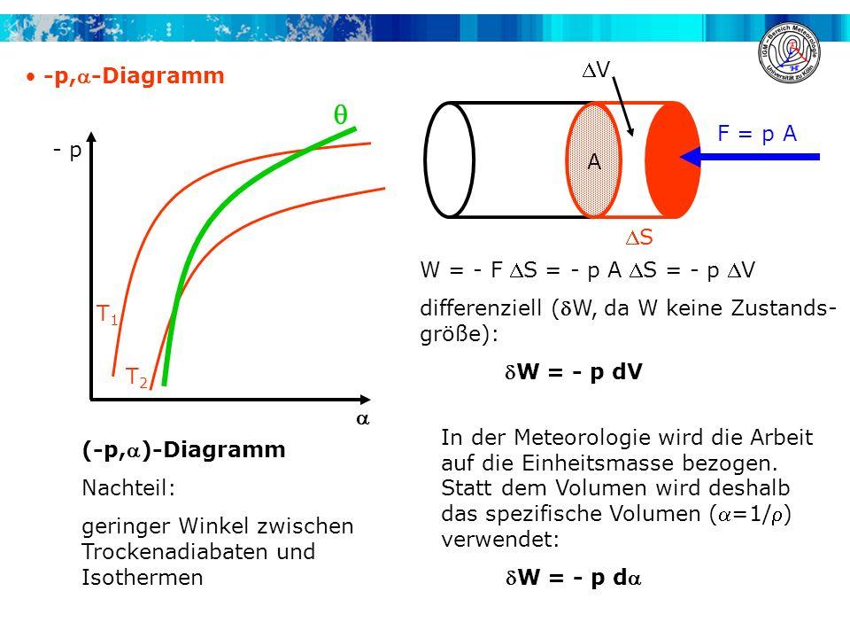 -p,-Diagramm In der Meteorologie wird die Arbeit auf die Einheitsmasse bezogen. Statt dem Volumen wird deshalb das spezifische Volumen (=1/) verwendet