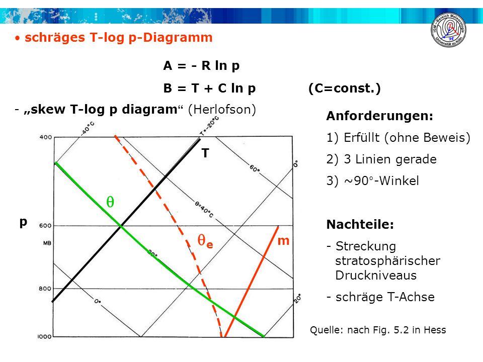 p schräges T-log p-Diagramm A = - R ln p B = T + C ln p (C=const.) - skew T-log p diagram (Herlofson) Anforderungen: 1) Erfüllt (ohne Beweis) 2) 3 Lin