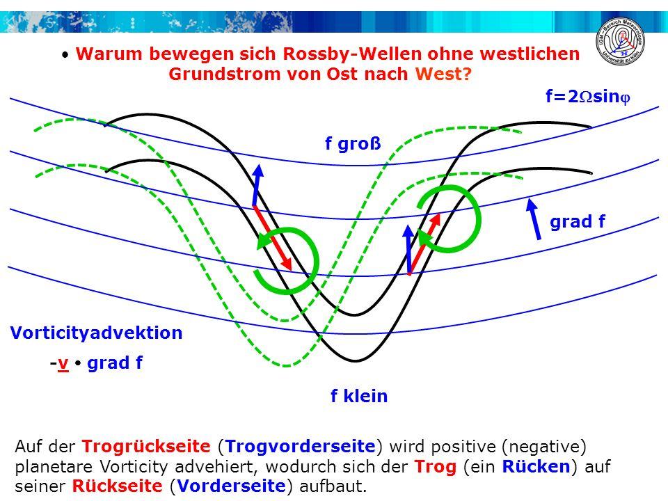 Warum bewegen sich Rossby-Wellen ohne westlichen Grundstrom von Ost nach West? Auf der Trogrückseite (Trogvorderseite) wird positive (negative) planet